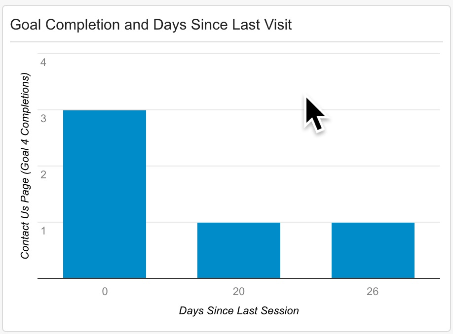 Goals Completions and Time Since Last Visit in Google Analytics.jpg
