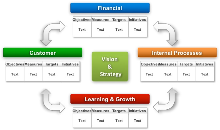 http://www.free-power-point-templates.com/articles/free-balanced-scorecard-powerpoint-template/