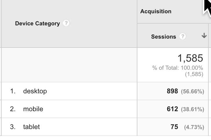 Mobile visits in Google Analytics.jpg