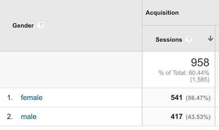 Gender in Google Analytics.jpg
