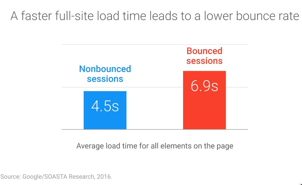 Page Load Time Mobile 2016 survey.jpg