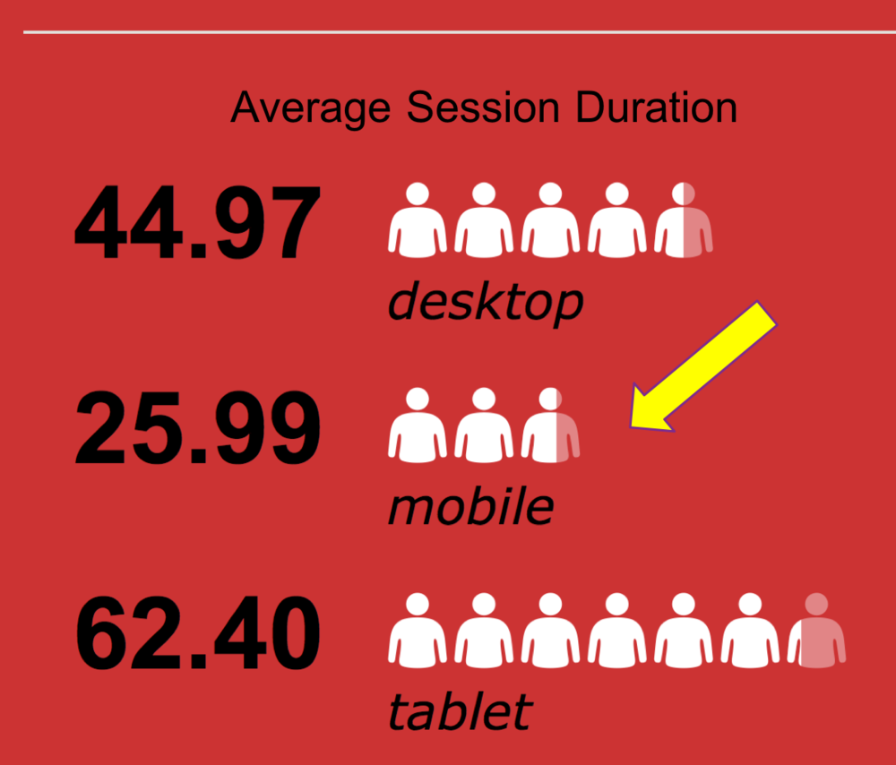 Average Session Duration across Device Types.png