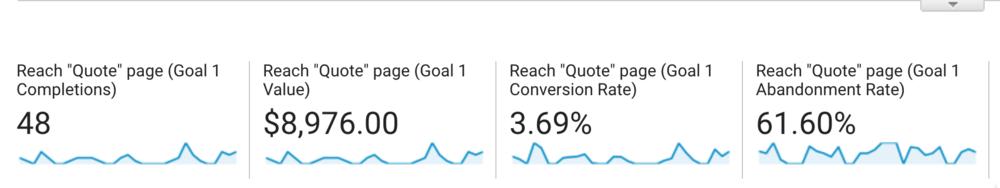 Goal Completion Dollar Value in Google Analytics Analytics That Profit