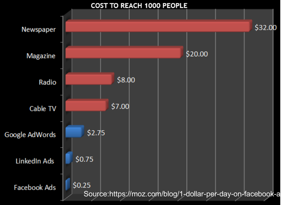 cost to reach 1,00 people analytics that profit