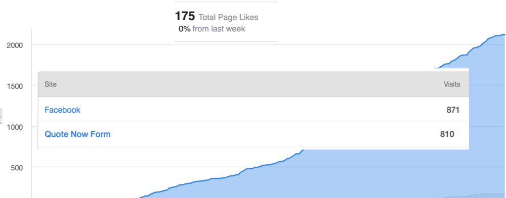 getting more facebook likes analytics that profit