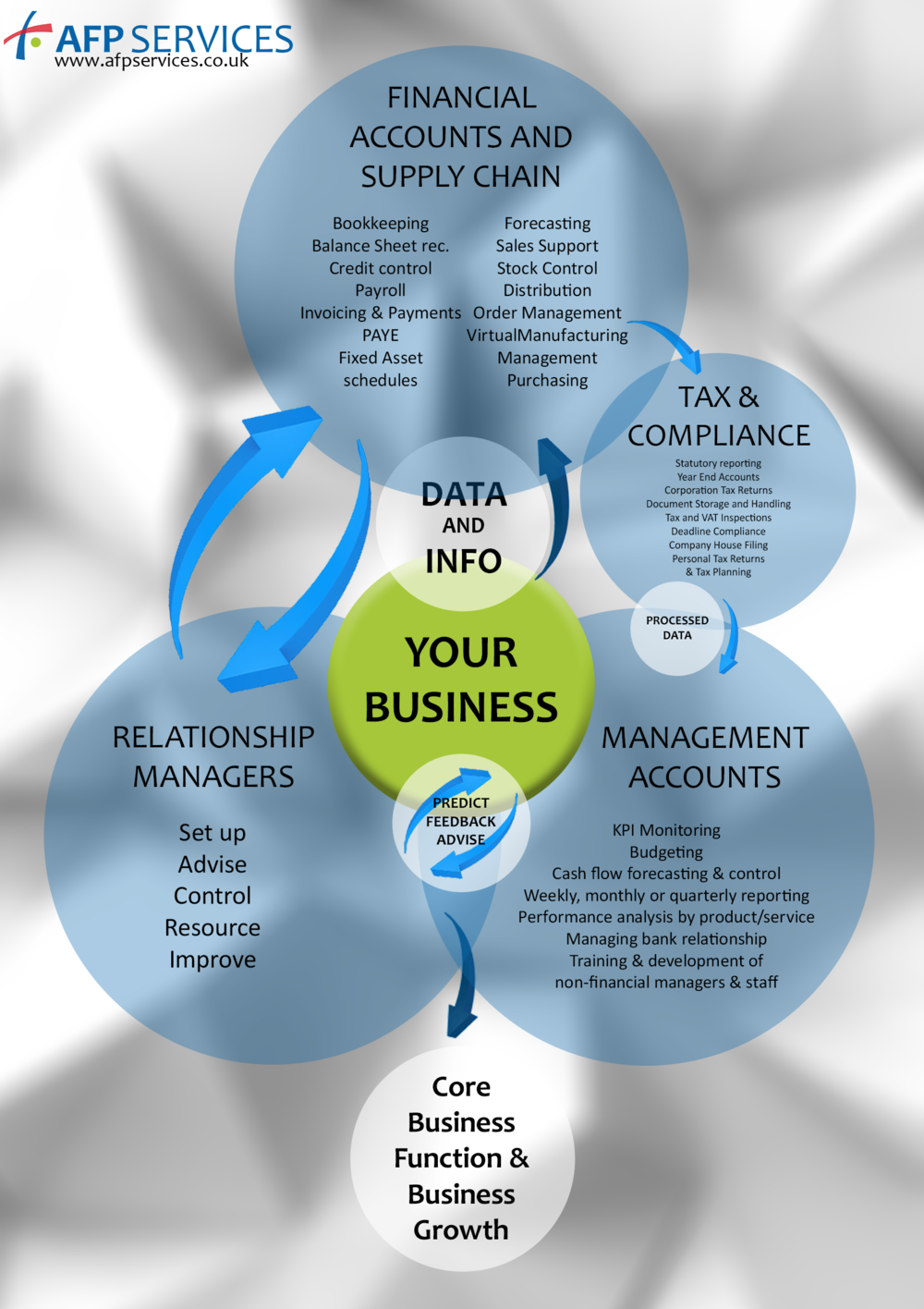 AFP Process Chart
