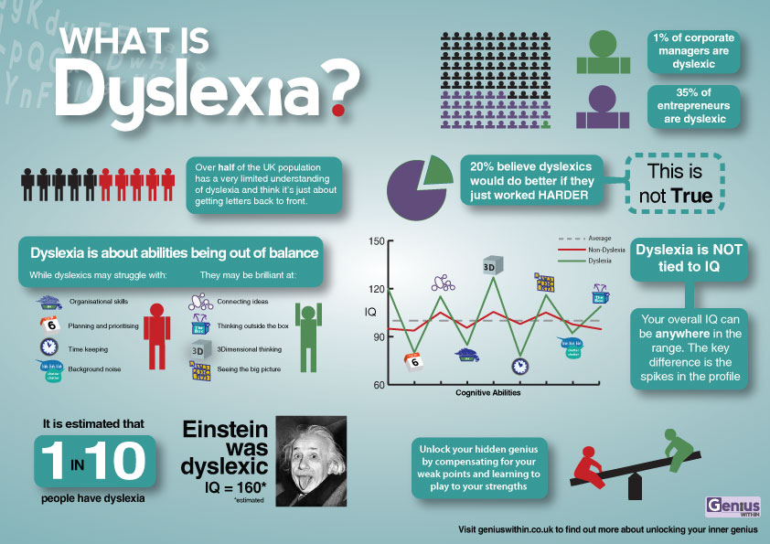 Dyslexic people and dating