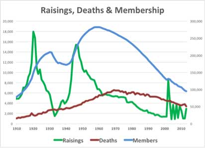 raisings-deaths-membership.jpg