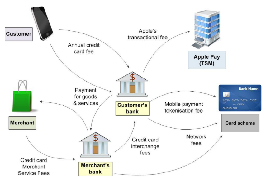 Figure 1: The complexity of our current payment processing system.