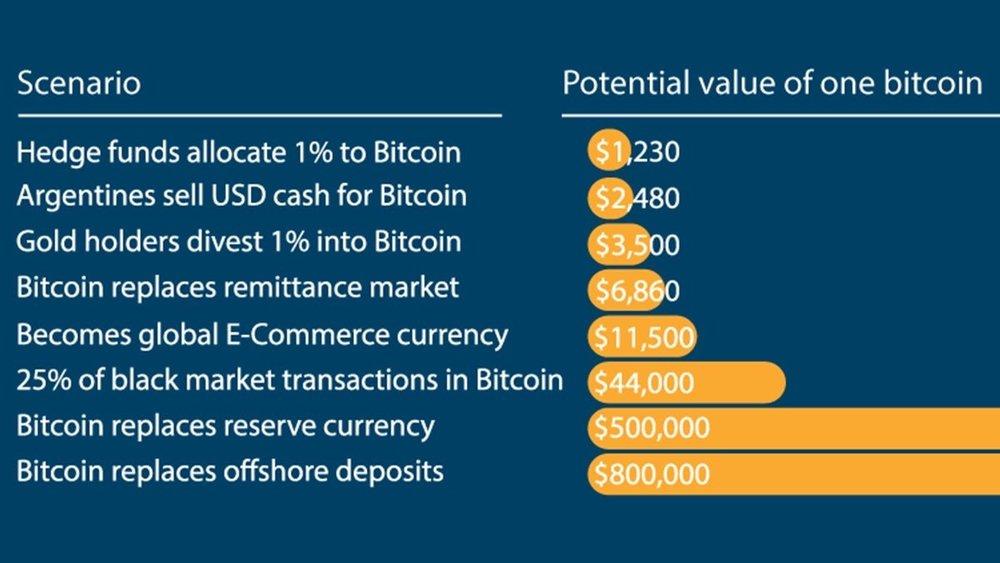 Bitcoin Pricing Scenarios