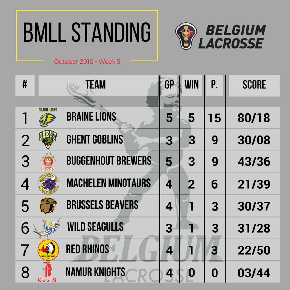BMLL standing on October 30