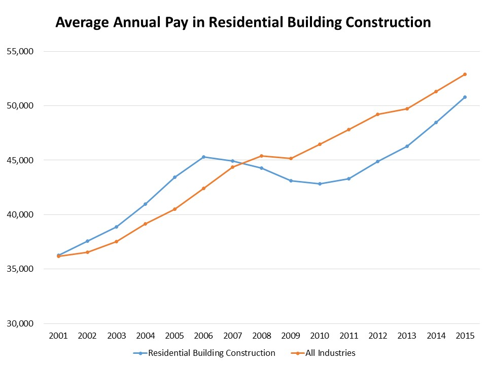 Chart from NAHB.