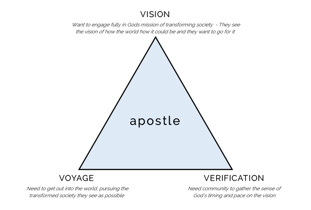 Apostle Triangle.png