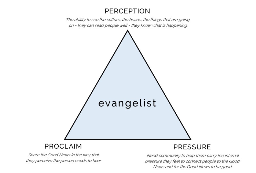 Evangelist Triangle.png