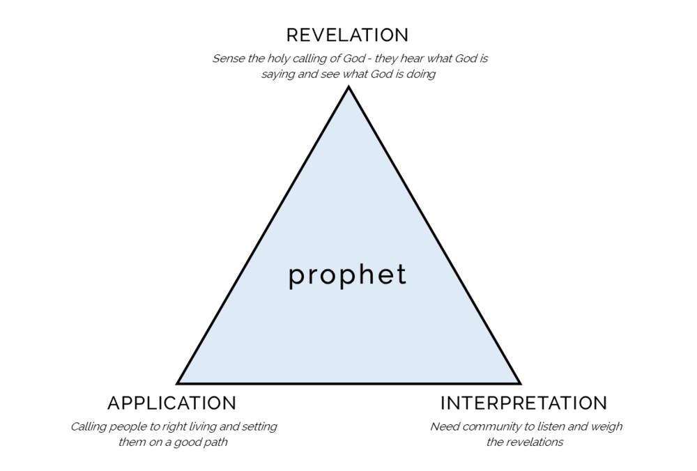 Prophet Triangle.png