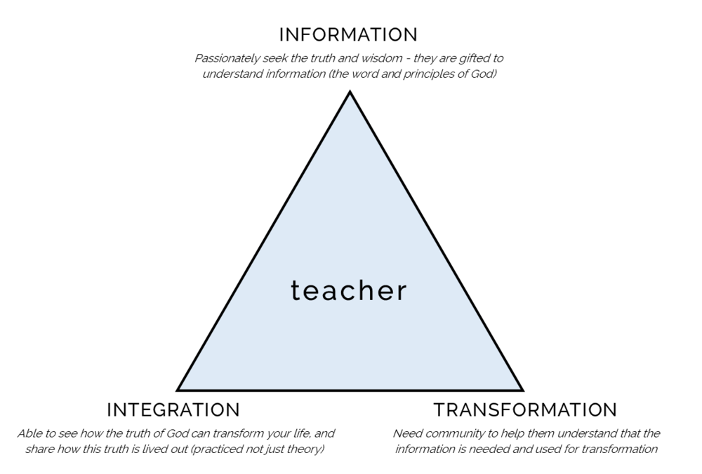 Teacher Triangle.png