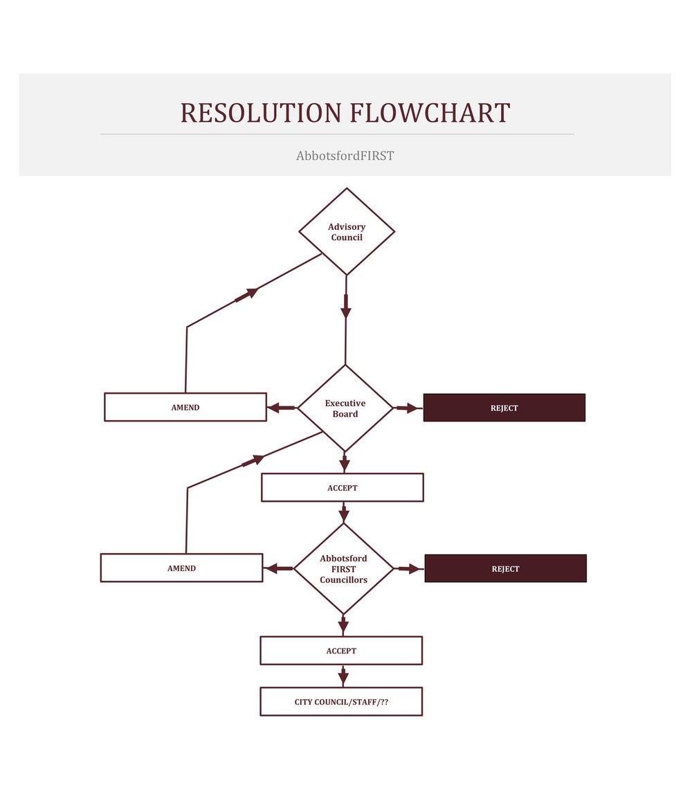 Resolution Flow Chart. Date unkown.jpg