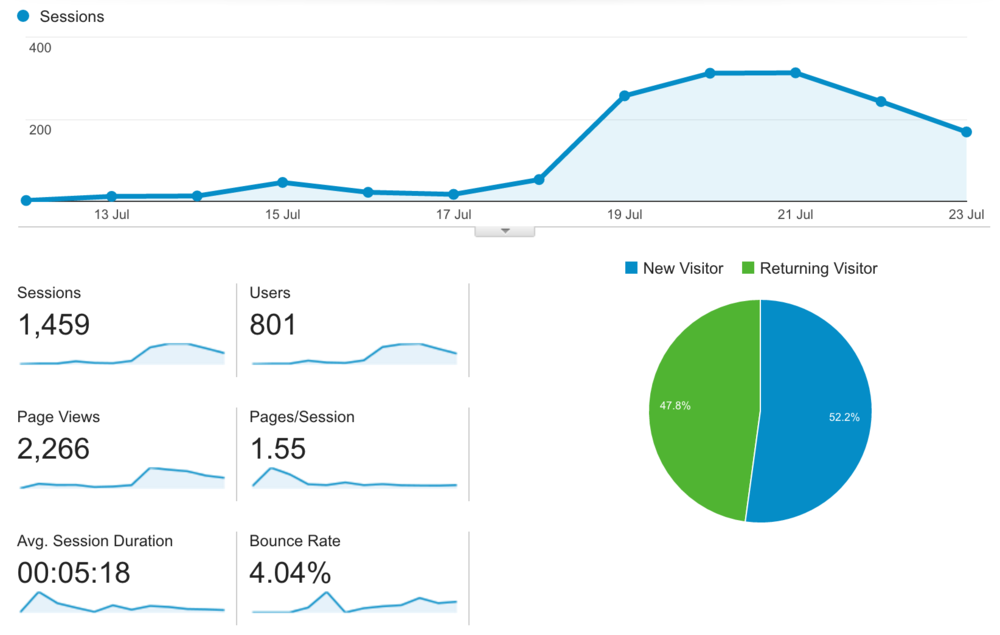 Google Analytics summary