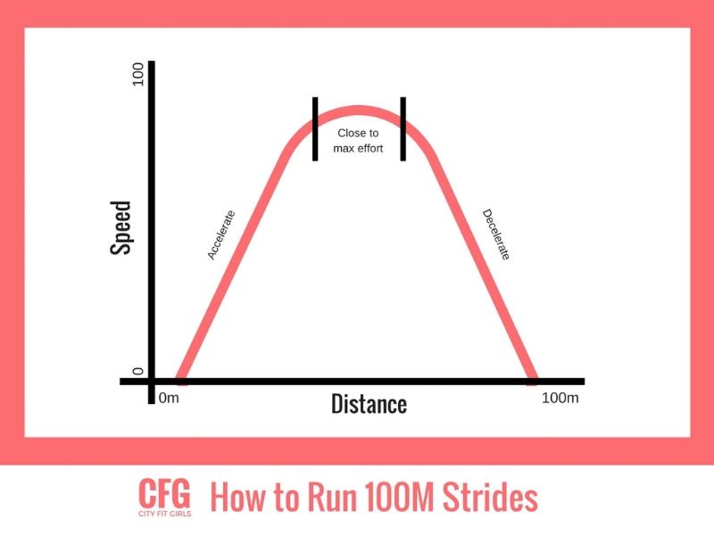 CFG Strides.jpg