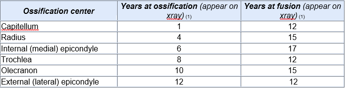 Figure 3: Ages of ossification and fusion of elbow anatomy. Table courtesy of orthobullets.com, Ujash Sheth and Chris Souder. +/- one year, varies between boys and girl.