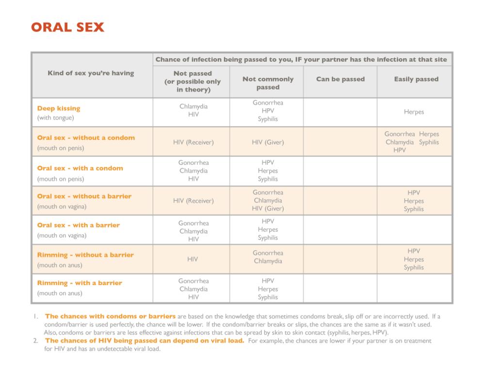 Oral-Sex-Table-v3.png