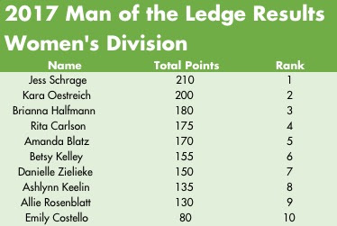 2017 Women of the Ledge
