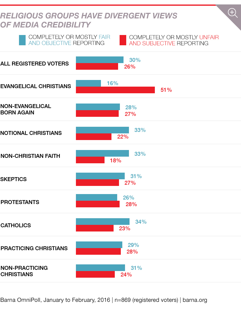 The latest research by Barna Group shows evangelicals not engaging in election cycle as much as in past election and part of that is attributed to media distrust.