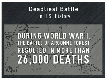26,000 Americans died during WW1. Credit PBS