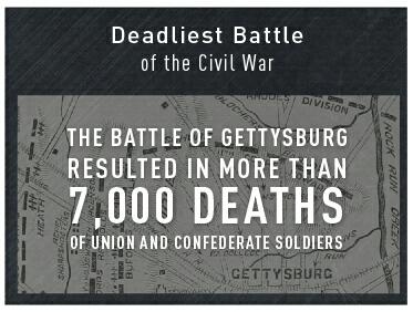7,000 died in Gettysburg