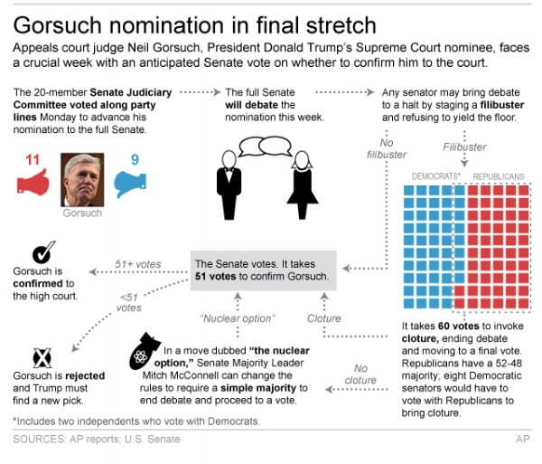 Graphic shows process for confirming Supreme Court nominee Neil Gorsuch