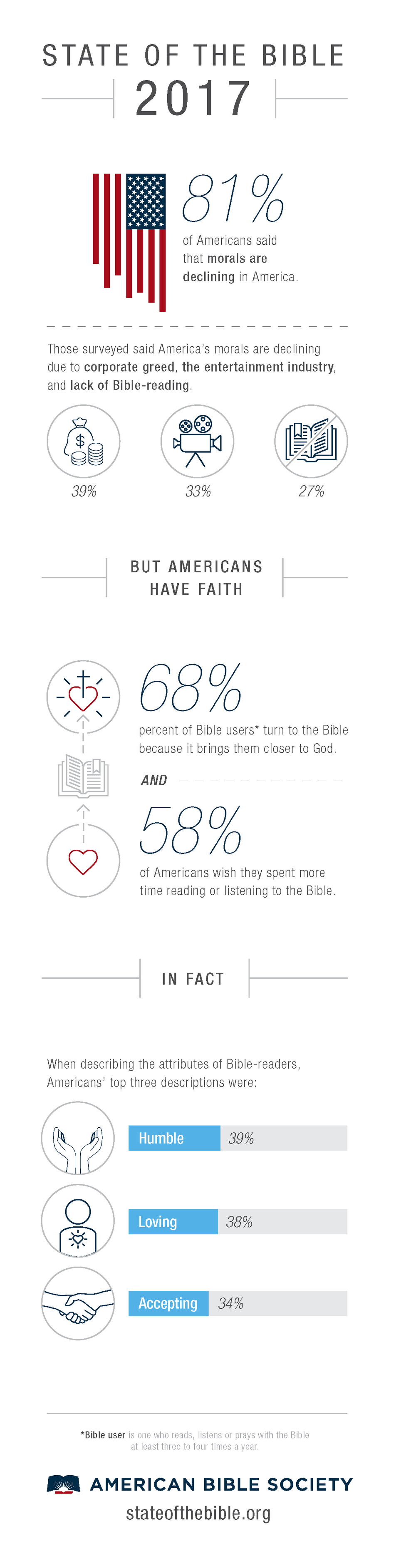 bible-reading-and-use-in-America