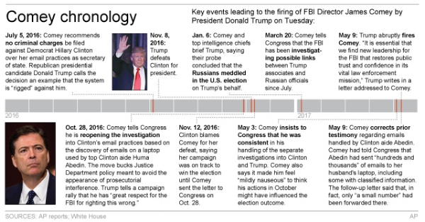 comey-chronology-fired-trump-fbi-director
