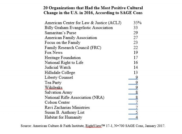 cultural-change-organizations-barna-survey-christian-conservatives