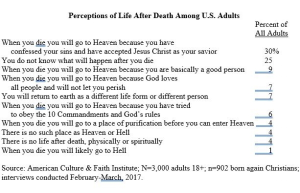 perceptions-of-life-after-death-us-adults-survey