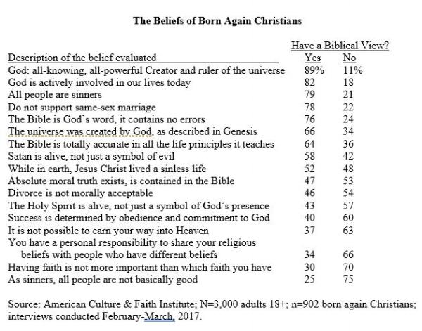 beliefs-of-born-again-christians