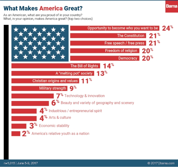 "A new survey by the Barna group reveals Americans believe the ""American Dream"" is what makes America great. Photo by Barna Group."