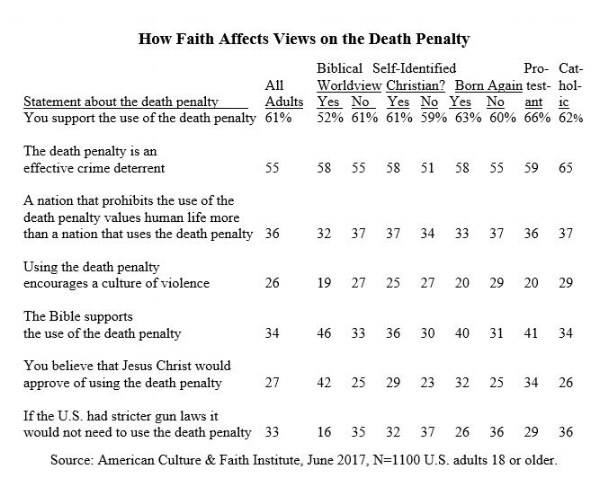 the need for the death penalty This assignment instructed students to write a persuasive essay which argues for a specific viewpoint or a specific action to be taken on a societal issue i argued for a specific stance to be taken on the issue of the death penalty the audience for this essay is the opinion section of the.