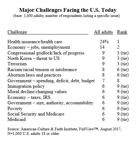 major-challenges-facing-the-united-states
