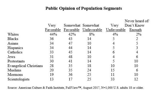 public-opinion-of-population-segments