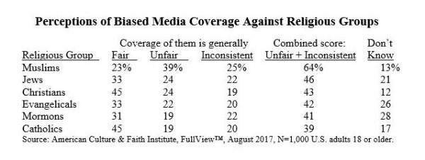 biased-media-coverage-religion