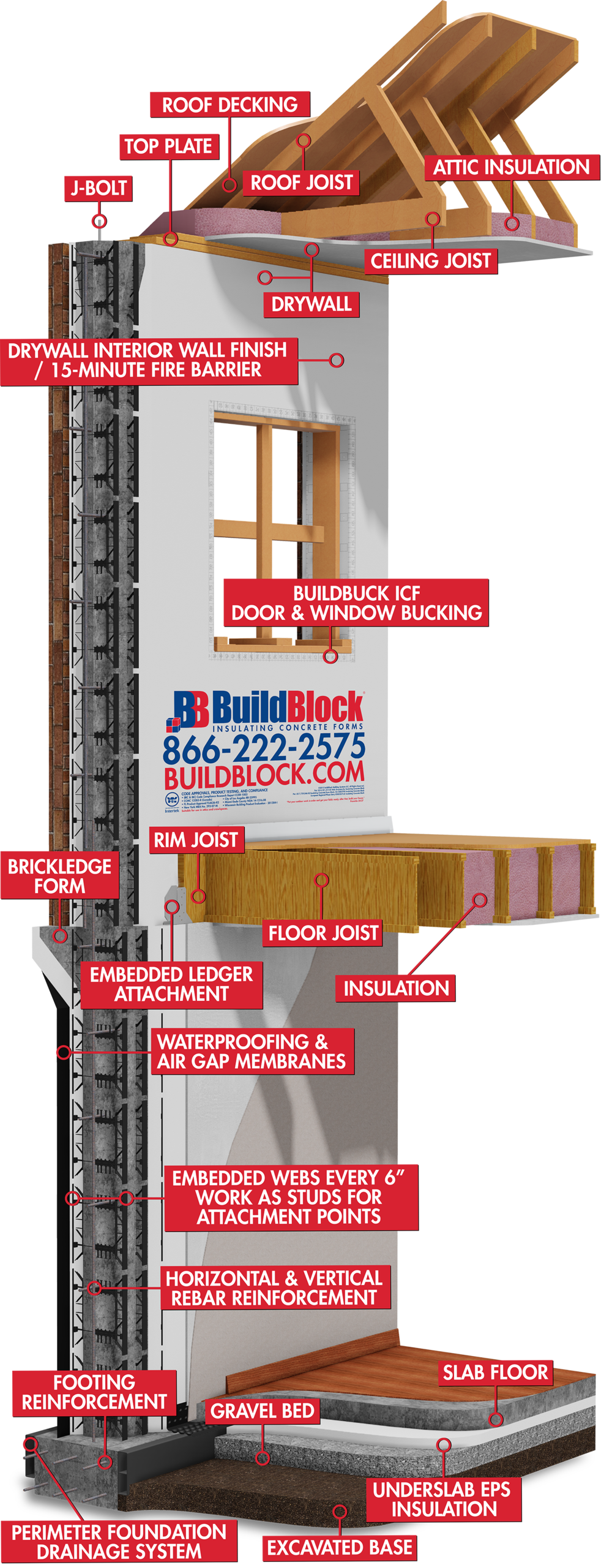 ICFs for Home Buyers - Thank you for considering BuildBlock Insulating Concrete Forms (ICFs) for your new home! ICFs deliver the strength of concrete with comfort and safety in mind. As you begin formulating the plans for your new home, there seems to be no end to the number of choices you have to make. It's natural to pour hours of time and effort into choosing the right paint, wall coverings, exterior finish and other aesthetics for your new home. But first take some time to decide what will be inside those walls.Traditional wood-frame construction can't compare to the safety, permanence, and energy efficiency of walls built with insulating concrete forms. To learn the many benefits of an ICF home, start in our Why ICFs section.