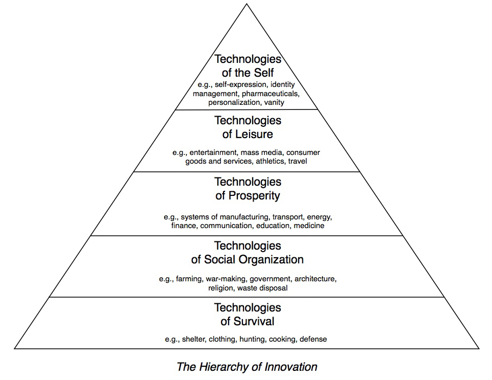 hierarchy of innovation.jpg