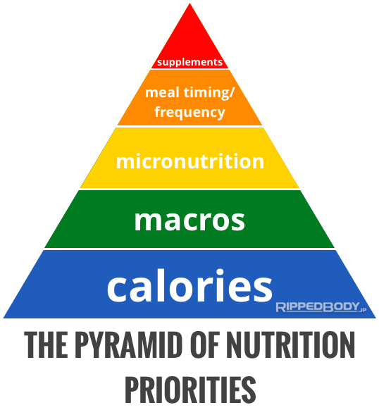 The-Pyramid-Of-Nutrition-Priorities.png