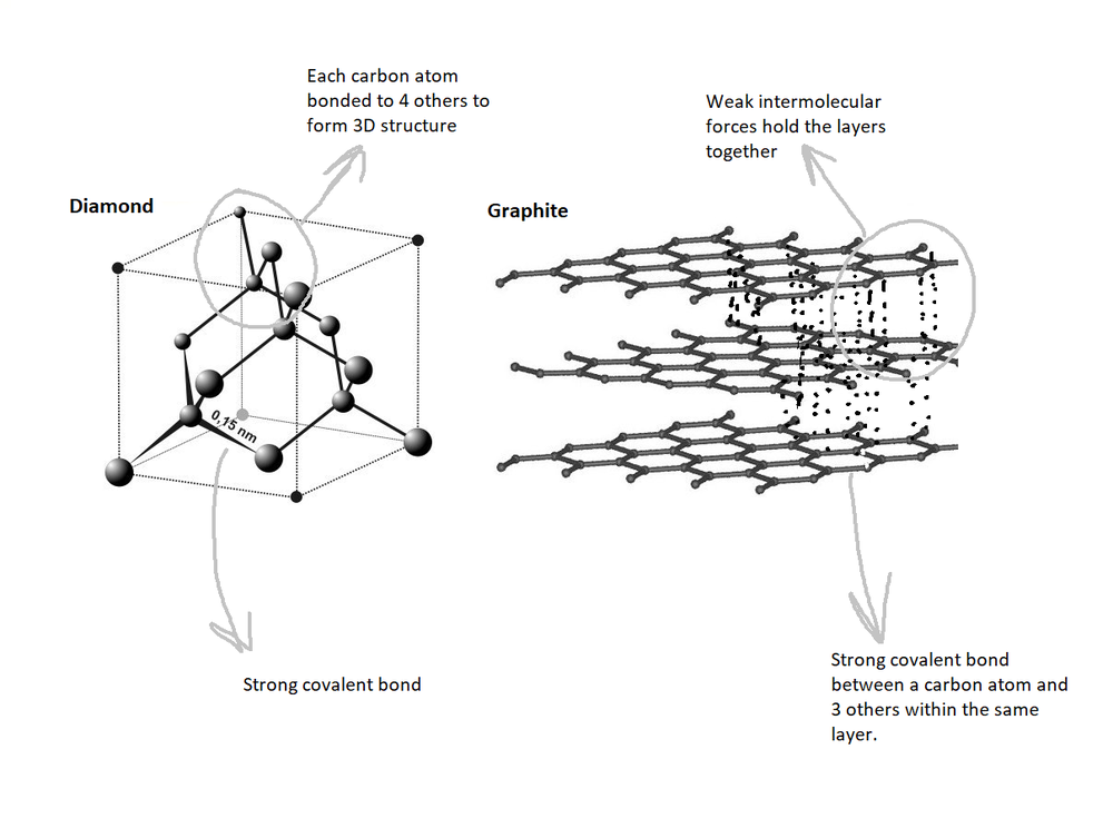 Diamond and graphite atomic structure -  credit