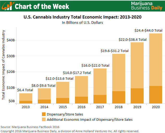 Source: Marijuana Business Factbook 2016