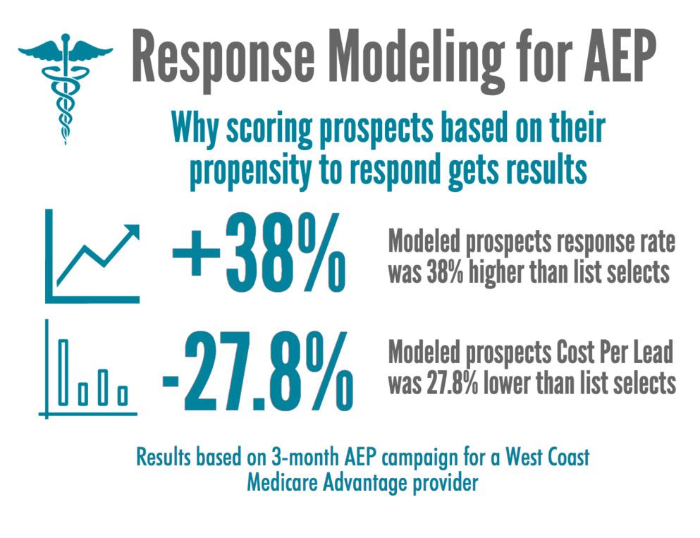 Response Modeling for AEP.jpg
