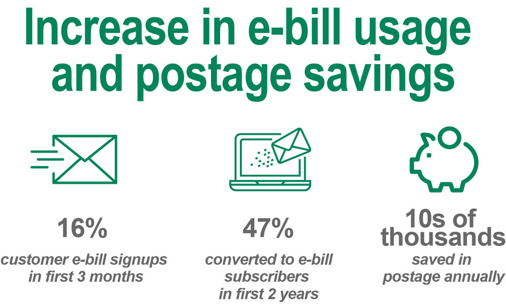 Increase in e-bill usage and postage savings