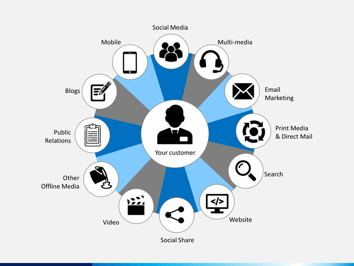 integrated marketing communication and tools of public relation Integrated marketing communication (imc) is a planned method for marketing and communication coupled with the basic public relation tools which includes sales promotion, direct mail, press releases, newsletters advertising and media.