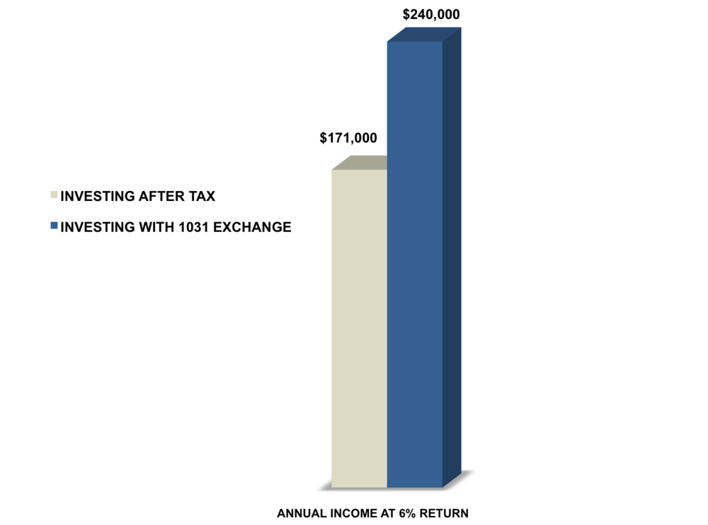 Graph shows rancher could increase annual income $69,000 per year by using 1031 exchange