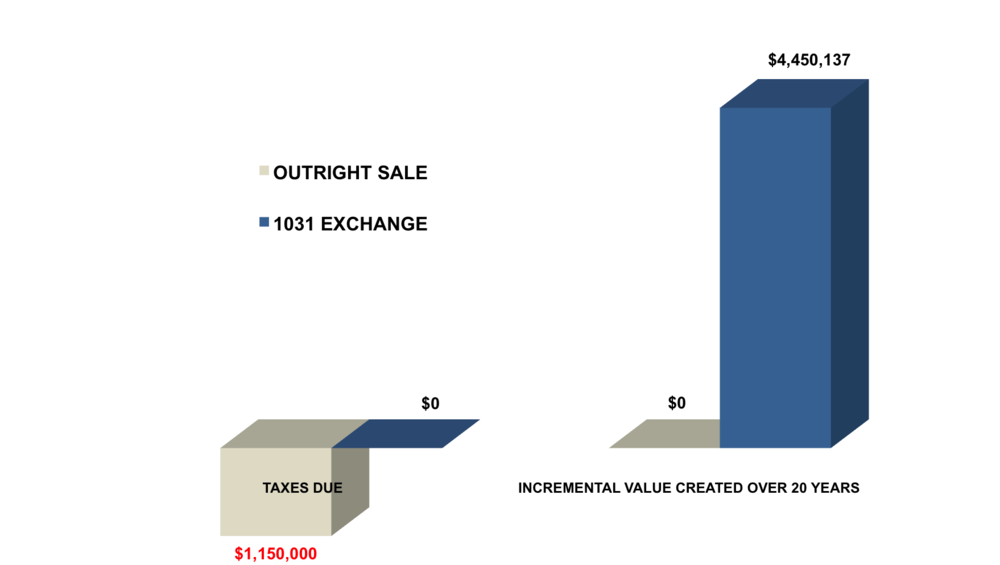 outright sale vs. sale with 1031 exchange